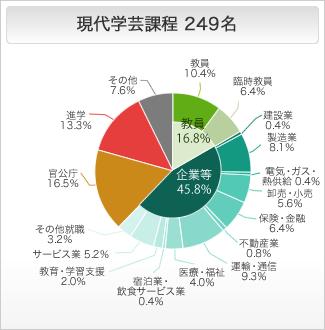 現代学芸課程の進路状況 円グラフ
