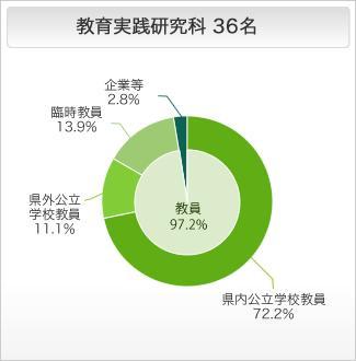 教育実践研究科の進路状況 円グラフ