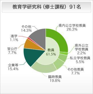 教育学研究科(修士課程)の進路状況 円グラフ