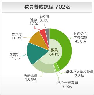 教員養成課程の進路状況 円グラフ